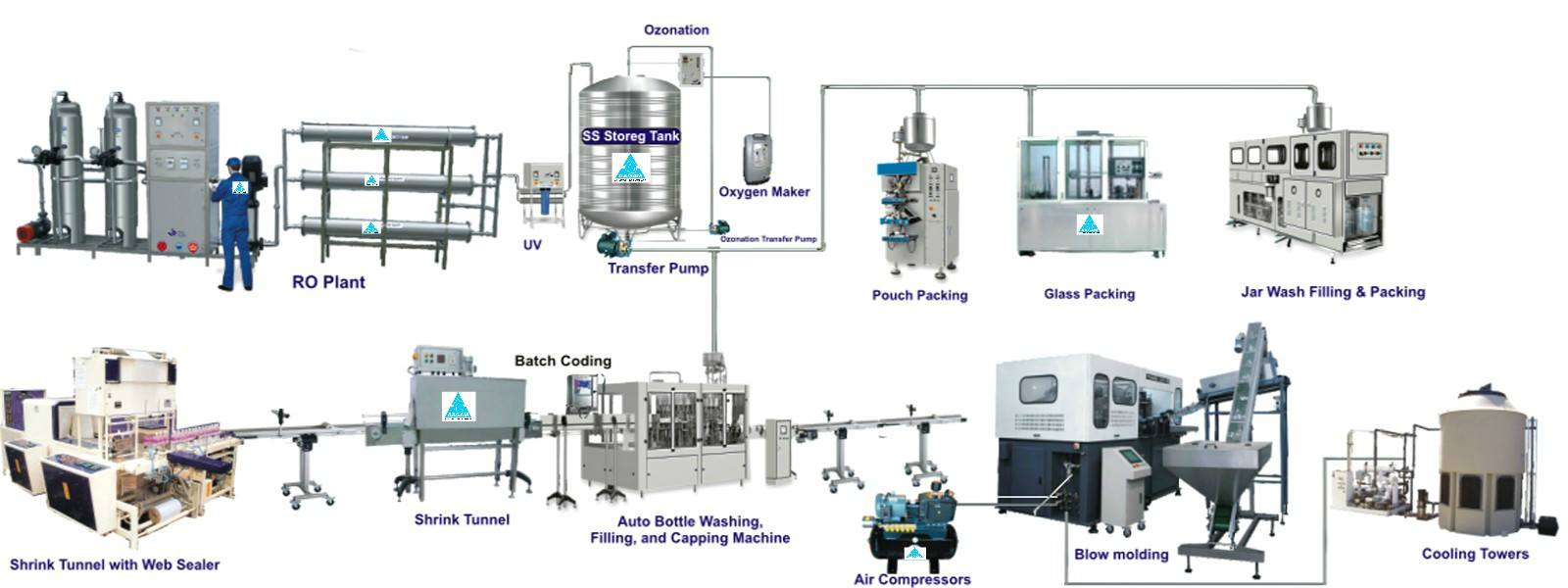 Mineral Water Plant - Mineral Drinking Water Plants